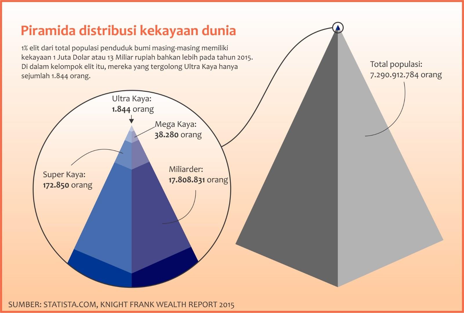 Piramida distribusi kekayaan dunia