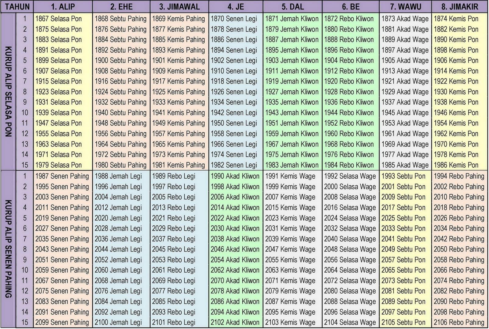 Hari Awal Tahun Kalender Jawa 1867‒2106 (1355‒1594 H, 1936‒2169 M)